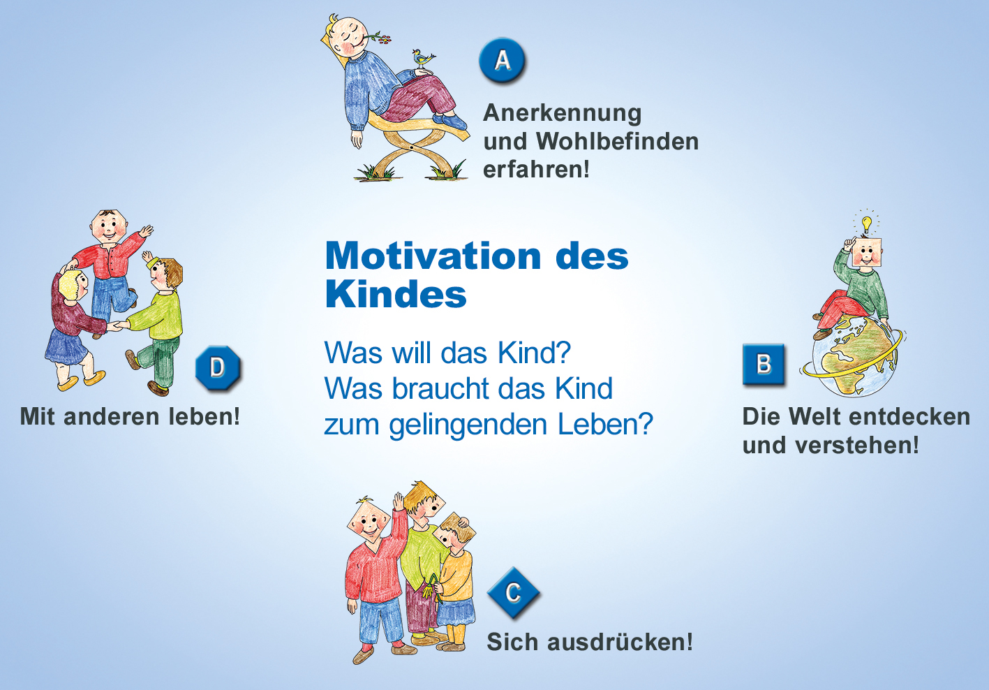 Von der Motivation des Kindes
